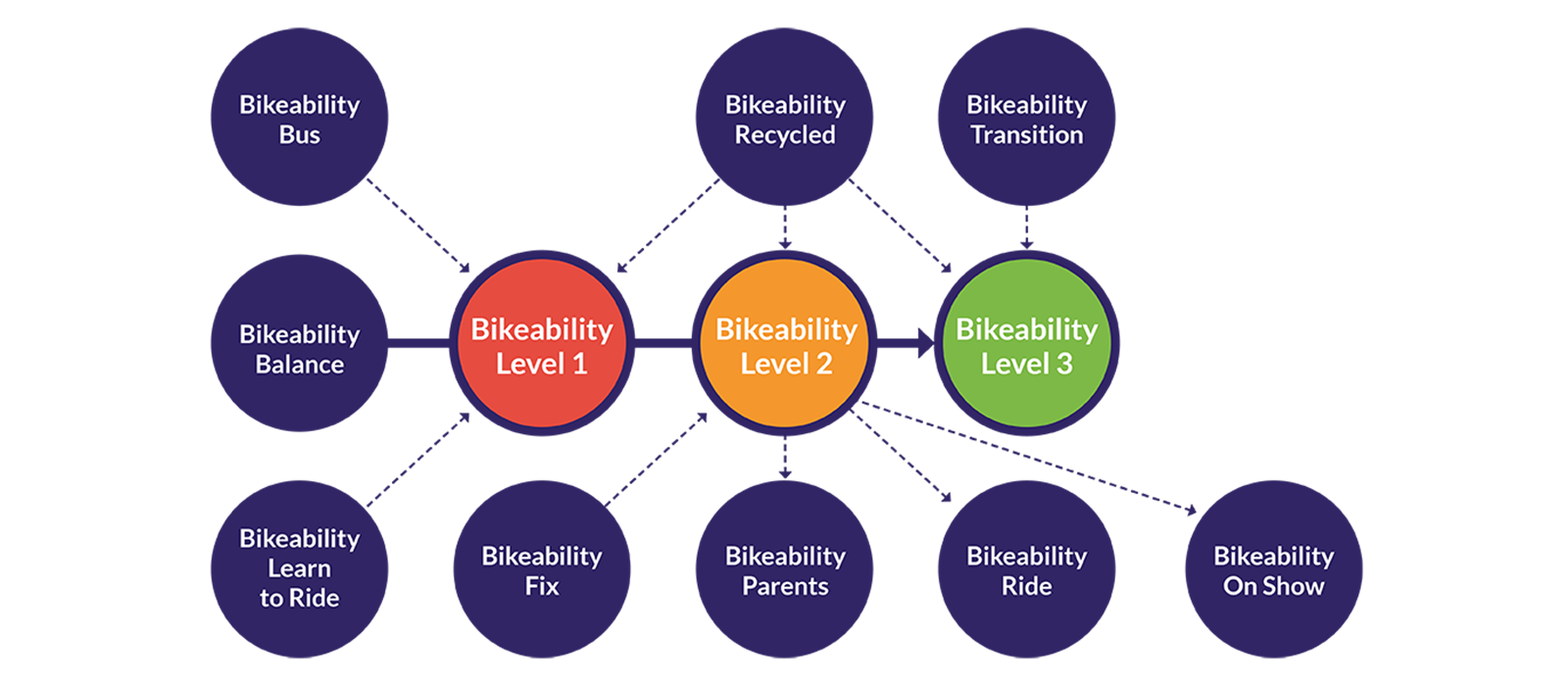 Bikeability plus flow diagram